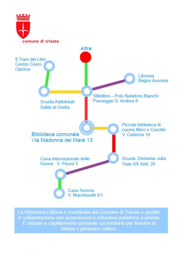 Biblioteca Diffusa del Comune di Trieste